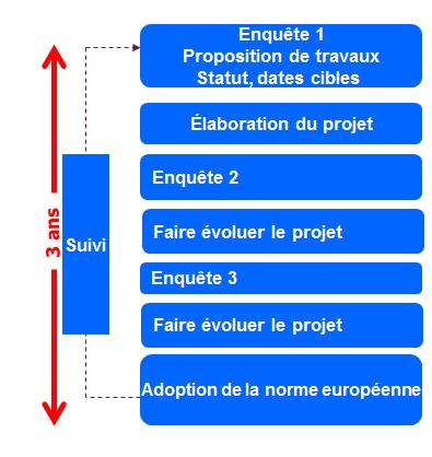 processus_d_elaboration_d_une_norme_française