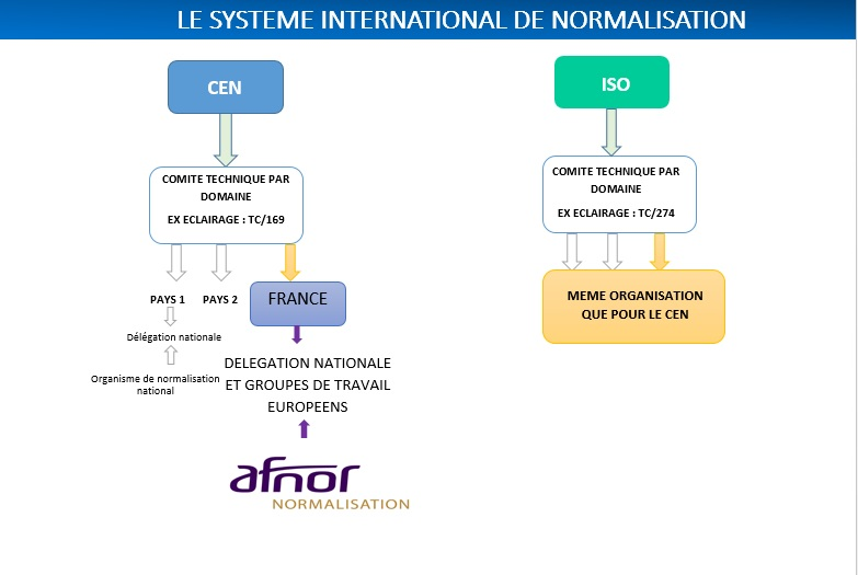 schema_normalisation_international